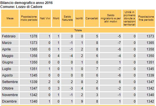 bilancio demografico anno 2016 per Lozzo di Cadore