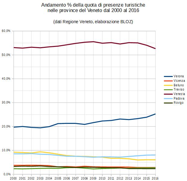 Grafico della ripartizione provinciale delle quote di presenze turistiche in Veneto 2000-2016