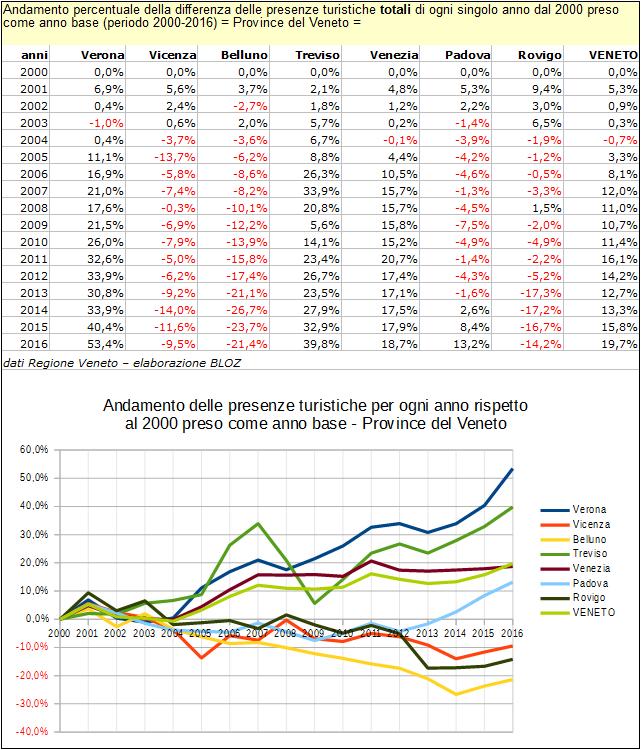 Andamento % della differenza delle presenze turistiche totali di ogni singolo anno dal 2000 preso come anno base; province del Veneto, 2000-2016
