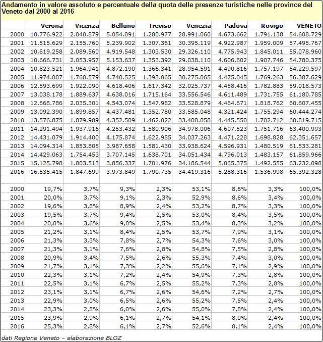 Tabella della ripartizione provinciale delle quote di presenze turistiche in Veneto 2000-2016