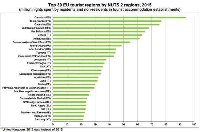 Top 30 delle regioni EU (nuts 2) per presenze turistiche 2015, Eurostat