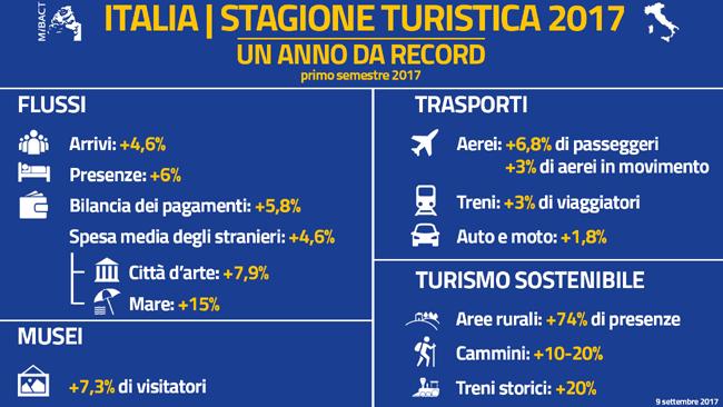 riassunto dati provvisori turismo primo semestre 2017 tratto da Mibact