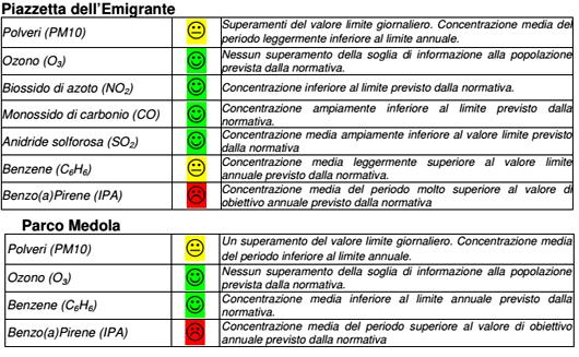 Campagna di monitoraggio della qualità dell'aria Comune di Santo Stefano di Cadore 11 gennaio - 10 aprile 2017
