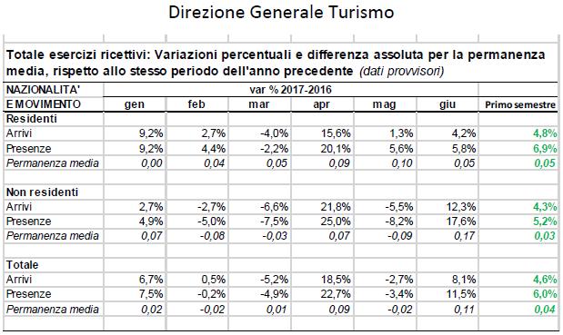 Dati Istat provvisori, primo semestre 2017