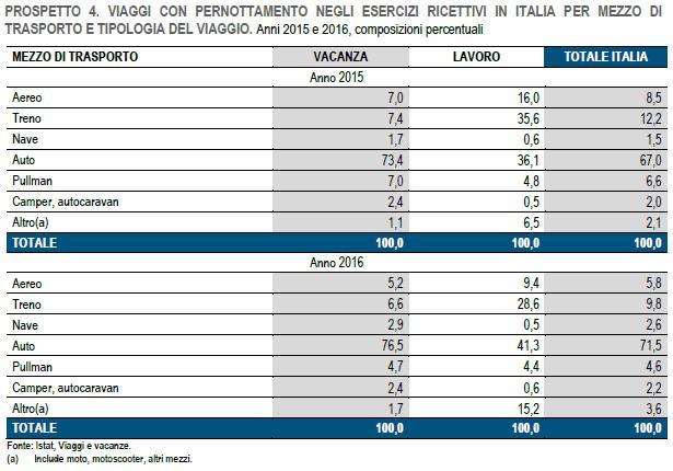Viaggi con pernottamento in Italia per mezzo trasporto 2016
