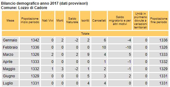 bilancio demografico per Lozzo di Cadore, periodo gennaio-luglio 2017