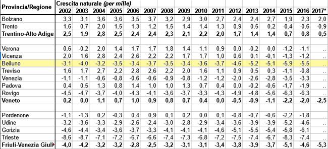 Tasso di crescita naturale 2002-2017 delle province di TAA, VEN, FVG (dati Istat)