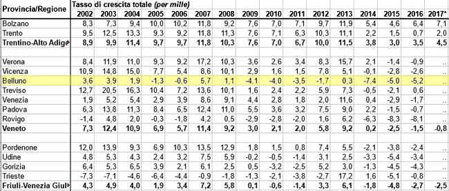 Tasso di crescita totale 2002-2017 delle province di TAA, VEN, FVG (dati Istat)