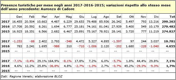 Presenze turistiche per mese, anni 2017, 2016, 2015; variazioni rispetto allo stesso mese dell'anno precedente: Auronzo di Cadore