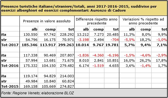 Presenze turistiche ITA/STR/TOT per gli anni 2017-2016-2015 suddivise per esercizi alberghieri e complementari: Auronzo di Cadore
