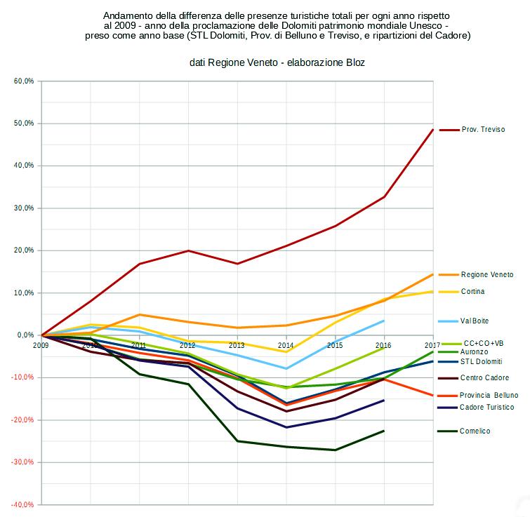 Andamento delle presenze turistiche totali dal 2017, per ogni anno, rispetto al 2009 - anno della proclamazione delle Dolomiti patrimonio mondiale Unesco - preso come anno base (STL Dolomiti, Prov. di Belluno e Treviso, Regione Veneto, ripartizioni del Cadore)