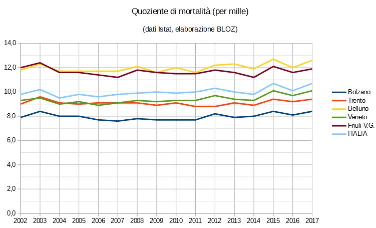 Grafico quoziente di mortalità (in per mille): province di Trento, Bolzano, Belluno, regioni Veneto e Friuli Venezia Giulia e Italia