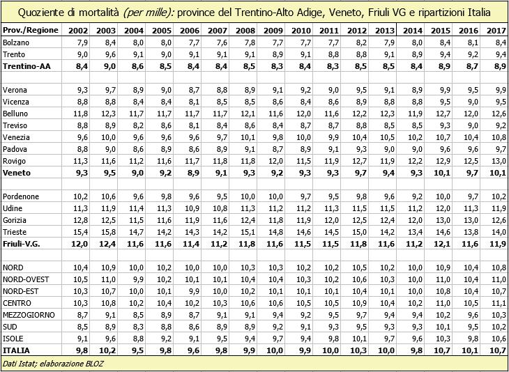 Quoziente di mortalità (in per mille): province del Trentino Alto Adige, Veneto, Friuli Venezia Giulia e ripartizioni Italia