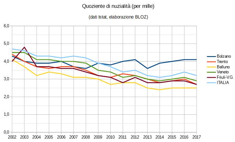Grafico quoziente di nuzialità (in per mille): province di Trento, Bolzano, Belluno, regioni Veneto e Friuli Venezia Giulia e Italia