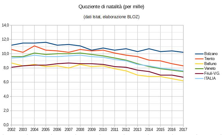 Grafico quoziente natalità (in per mille): province del Trentino Alto Adige, Veneto, Friuli Venezia Giulia e ripartizioni Italia