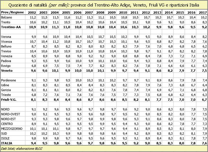 Quoziente natalità (in per mille): province del Trentino Alto Adige, Veneto, Friuli Venezia Giulia e ripartizioni Italia