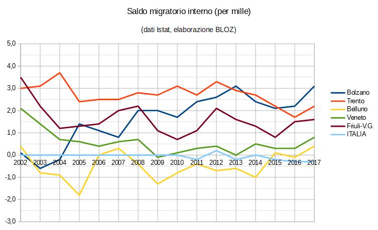 Grafico saldo migratorio interno (in per mille): province di Trento, Bolzano, Belluno, regioni Veneto e Friuli Venezia Giulia e Italia