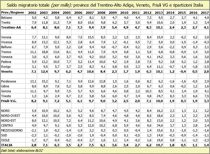 Saldo migratorio totale (in per mille): province del Trentino Alto Adige, Veneto, Friuli Venezia Giulia e ripartizioni Italia