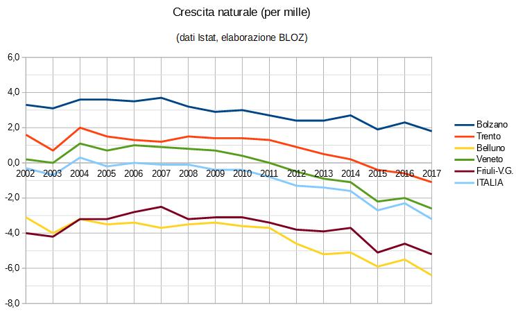 Grafico crescita naturale (in per mille): province di Trento, Bolzano, Belluno, regioni Veneto e Friuli Venezia Giulia e Italia