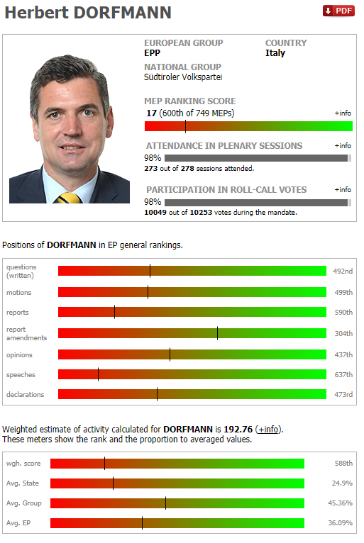 Screenshot del ranking attribuito a Herbert Dorfmann dal sito Mepranking (23-05-2019)