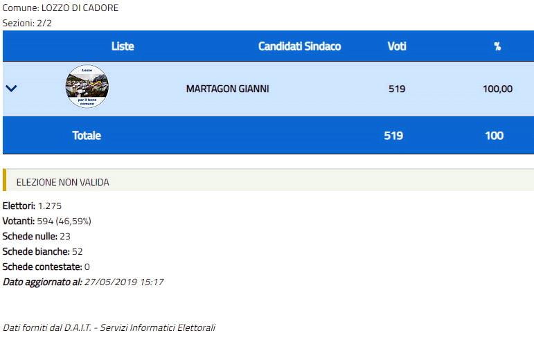 risultati elezioni comunali 2019 per Lozzo di Cadore