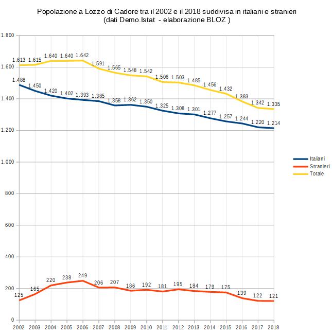 Popolazione a Lozzo di Cadore tra il 2002 e il 2018 suddivisa in italiani, stranieri e totale