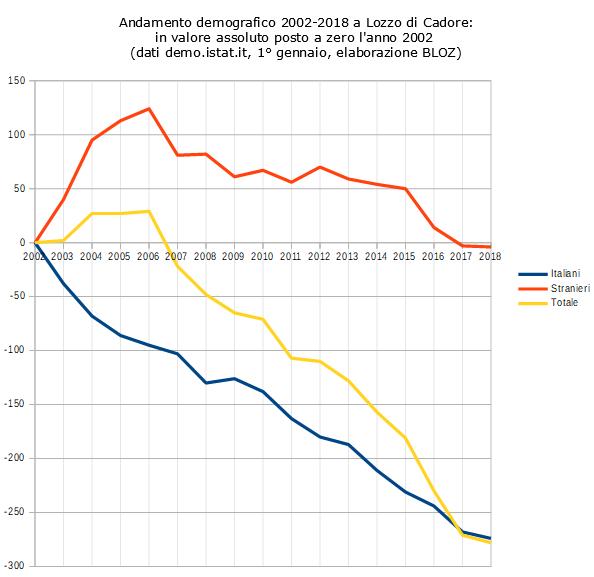 Andamento demografico 2002-2018 a Lozzo di Cadore: in valore assoluto posto a zero l'anno 2002