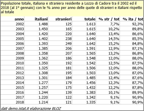 Popolazione totale, italiana e straniera residente a Lozo di Cadore tra il 2002 e il 2018 (al 1° gennaio)