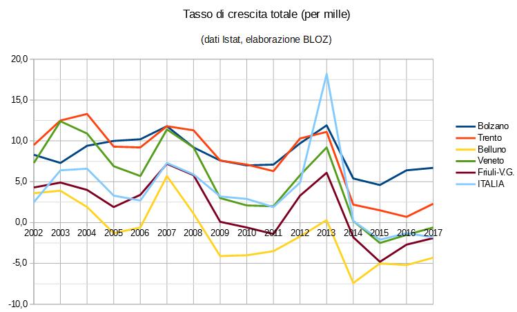Grafico tasso crescita totale (in per mille): province di Trento, Bolzano, Belluno, regioni Veneto e Friuli Venezia Giulia e Italia