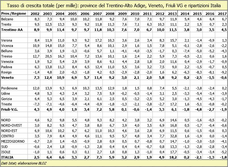 Crescita crescita totale (in per mille): province del Trentino Alto Adige, Veneto, Friuli Venezia Giulia e ripartizioni Italia