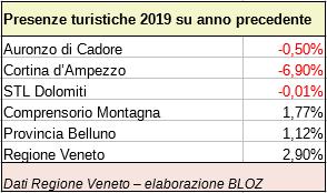 presenze turistiche 2019 su anno precedente per Auronzo, Cortina, STL Dolomiti, Provincia di Belluno, Comprensorio Montagna e Regione Veneto