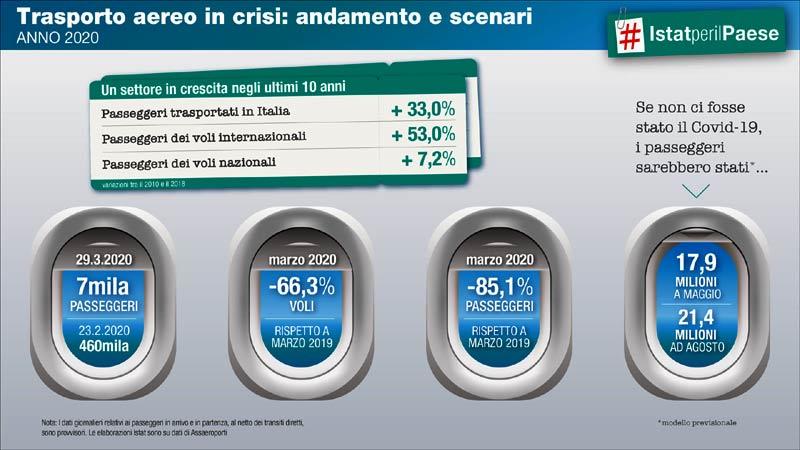 Infografica Istat trasporto aereo marzo 2020...