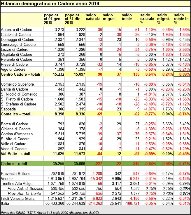 Bilancio demografico 2019 Centro Cadore, Comelico-Sappada, Val Boite