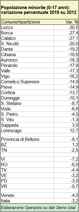 Popolazione minorile: variazione % nel periodo 2012-2019 per i comuni delle unioni montane Centro Cadore, Comelico e Valle del Boite