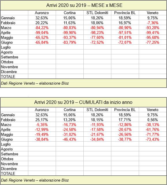 Arrivi Auronzo, Cortina, STL Dolomiti, Provincia Belluno e Veneto 2020 su 2019 mese per mese e cumulati da inizio anno (fino a giugno 2020)