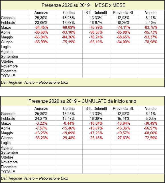 Presenze Auronzo, Cortina, STL Dolomiti, Provincia Belluno e Veneto 2020 su 2019 mese per mese e cumulati da inizio anno (fino a giugno 2020)