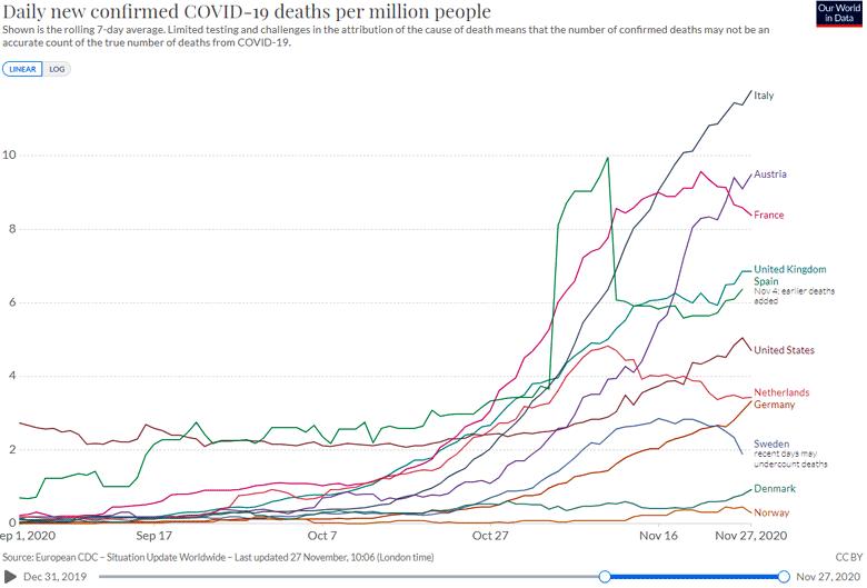 Morti da Covid-19 per milione di abitanti di alcuni paesi ocse: ; periodo 01 Set - 27 Nov