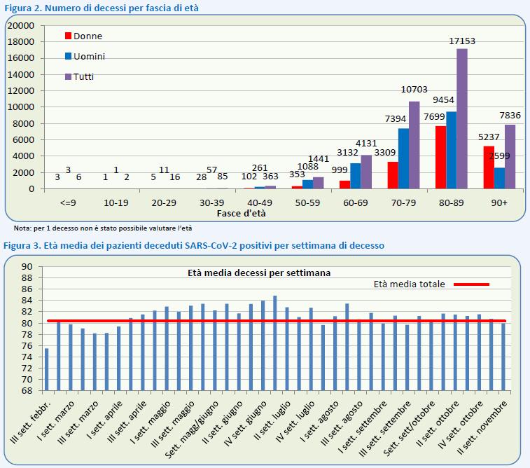 Grafico Numero di decessi per età e Età media decessi per settimana tratto dal Report sulle caratteristiche dei pazienti deceduti positivi all'infezione da SARS-CoV-2 in Italia, aggiornamento 11 novemre 2020, emesso dall'ISS