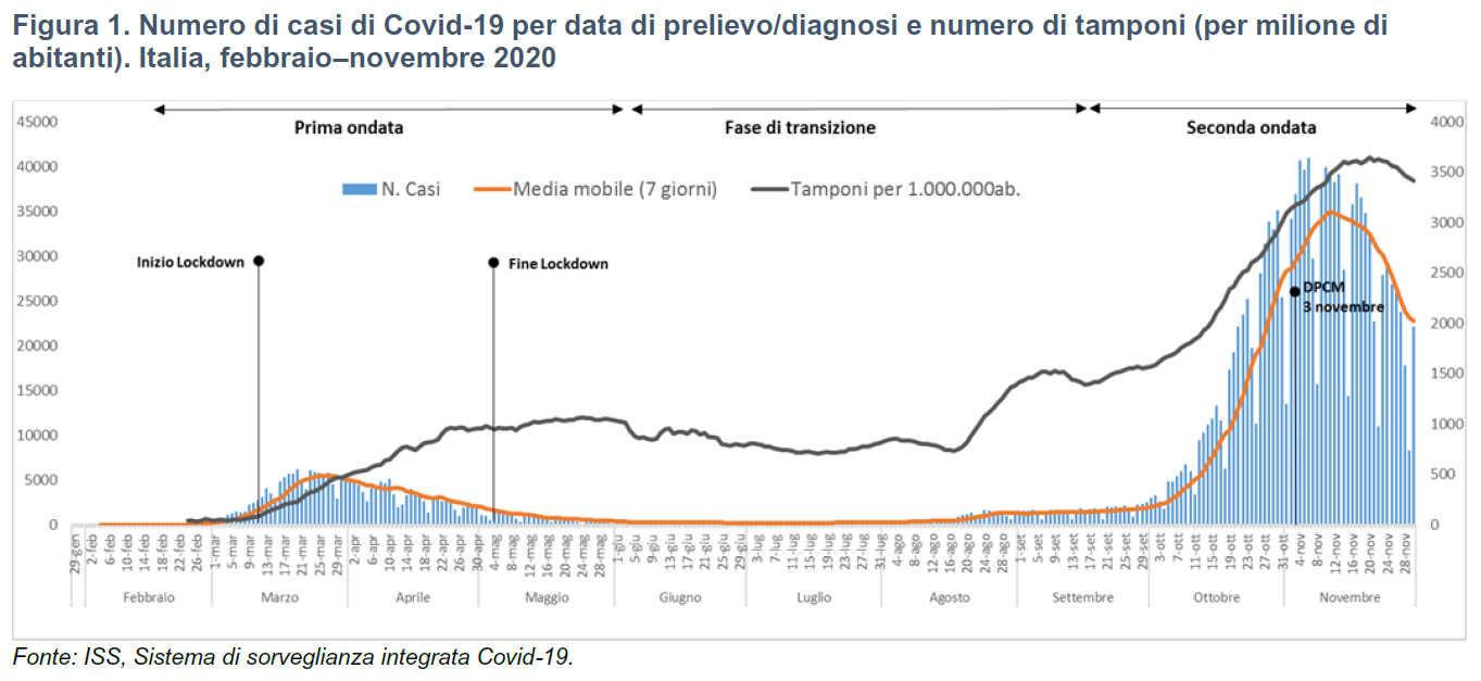 Istat: numero di casi covid-19 per milione di abitanti: Italia, febbraio-novembre 2020