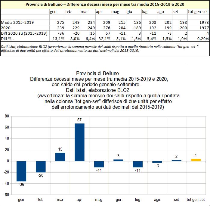 Provincia di Belluno. Differenze decessi mese per mesed tra media 2015-2019 e 2020 (periodo gennaio-settembre)