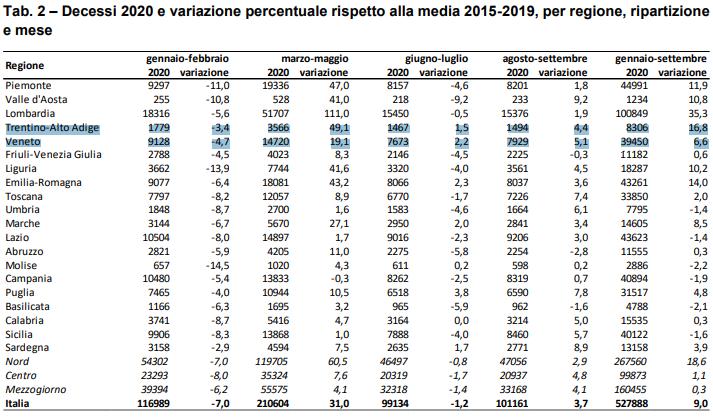 Decessi 2020 e variazione % rispetto alla media 2015-2019, per regione, ripartizione e mese (dati Istat gennaio-settembre)
