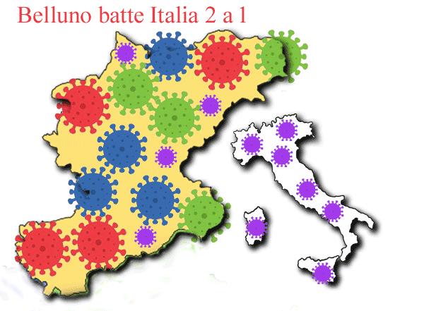 Coronavirus: Belluno batte Italia 2 a 1