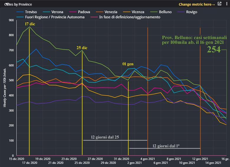 Grafico andamento positivi per settimana e per 100k abitanti dal 15 dicembre al 16 gennaio dati PC