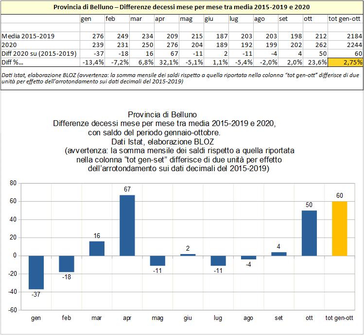 Eccesso di mortalità in provincia di Belluno da gennaio a ottobre 2020 comparato con stesso periodo anni 2015-2019