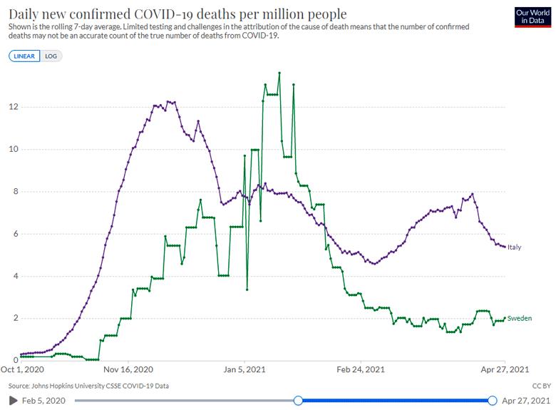Morti covid-19 Svezia e Italia per milione di abitanti, media mobile a 7 giorni (1 otto 2020 - 27 apr 2021)