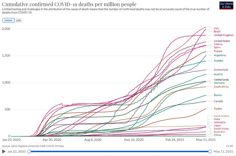 Morti confermate covid-19 paesi del G20 per milione di abitanti tra il 22 gennaio 2020 e l'11 maggio 2021