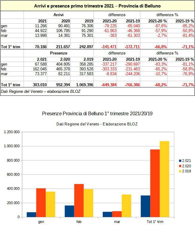 Arrivi e presenze primo trimestre 2021: Provincia di Belluno