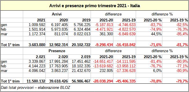 arrivi e presenze primo trimestre 2021 Italia