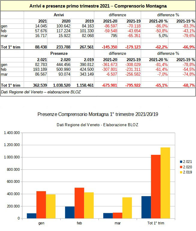 Arrivi e presenze primo trimestre 2021: Comprensorio Montagna