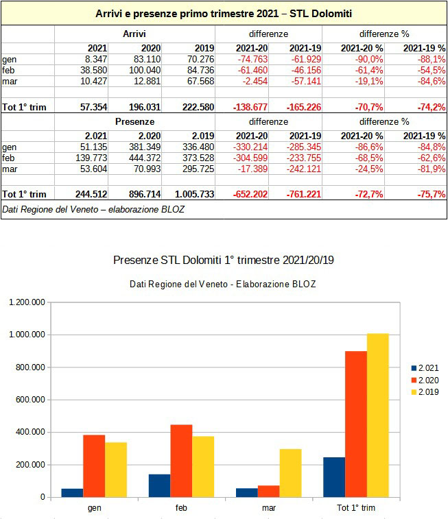 Arrivi e presenze primo trimestre 2021: STL Dolomiti